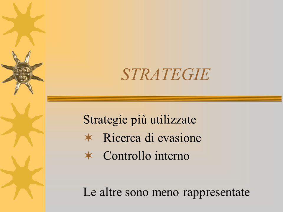 STRATEGIE Strategie più utilizzate Ricerca di evasione Controllo interno Le altre sono meno rappresentate