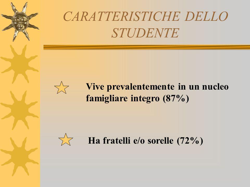 CARATTERISTICHE DELLO STUDENTE Vive prevalentemente in un nucleo famigliare integro (87%) Ha fratelli e/o sorelle (72%)