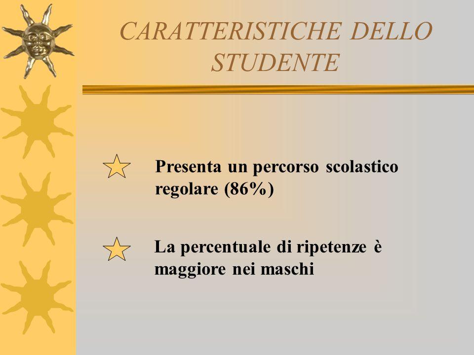 CARATTERISTICHE DELLO STUDENTE Presenta un percorso scolastico regolare (86%) La percentuale di ripetenze è maggiore nei maschi