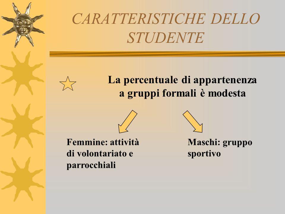 CARATTERISTICHE DELLO STUDENTE La percentuale di appartenenza a gruppi formali è modesta Femmine: attività di volontariato e parrocchiali Maschi: gruppo sportivo
