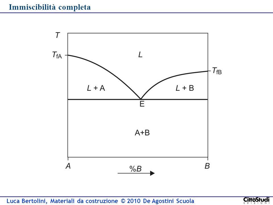 Luca Bertolini, Materiali da costruzione © 2010 De Agostini Scuola Immiscibilità completa