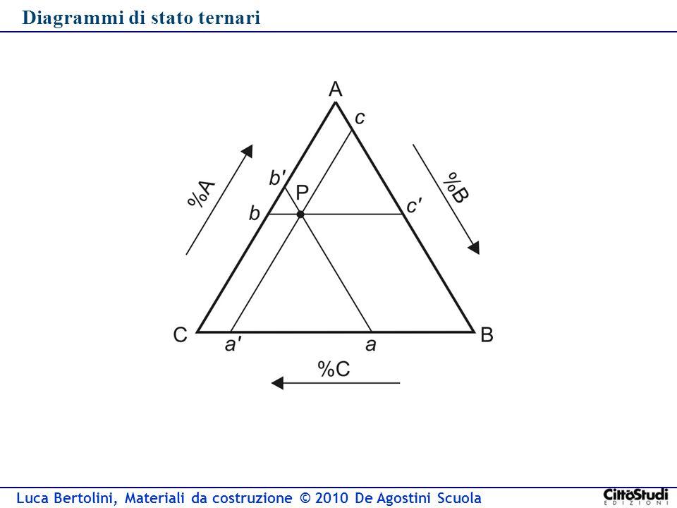 Luca Bertolini, Materiali da costruzione © 2010 De Agostini Scuola Diagrammi di stato ternari
