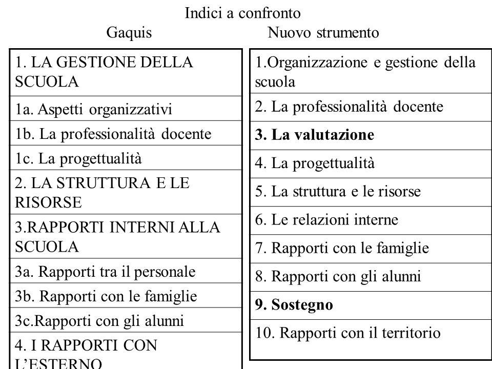 Indici a confronto Gaquis Nuovo strumento 1. LA GESTIONE DELLA SCUOLA 1a.