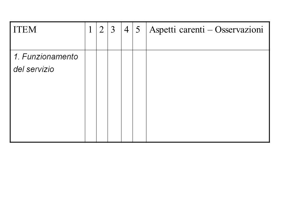 ITEM12345Aspetti carenti – Osservazioni 1. Funzionamento del servizio