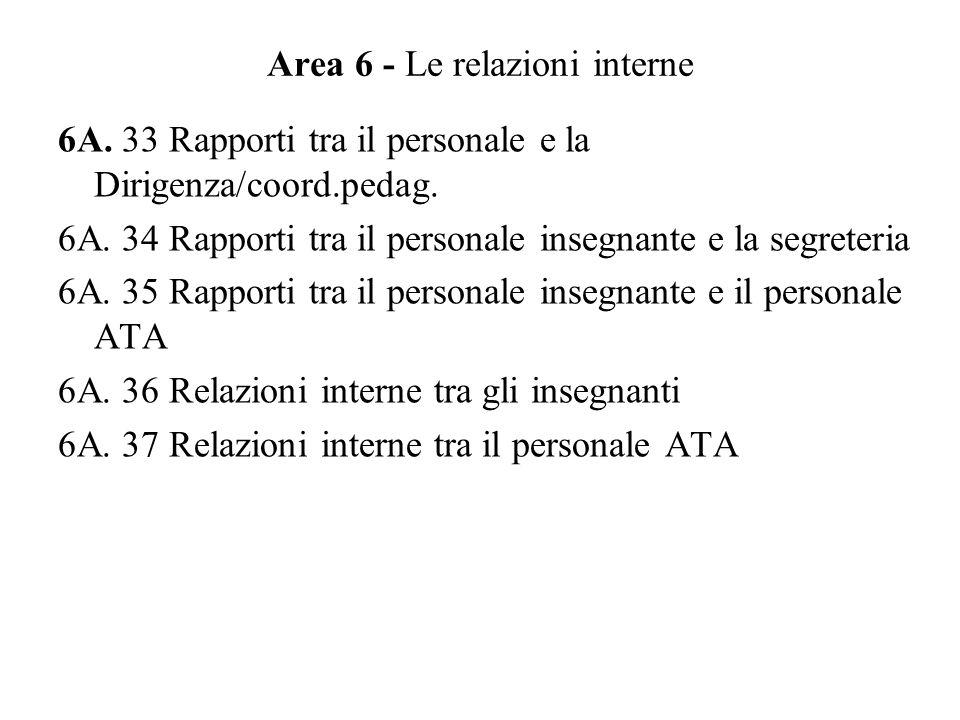 Area 6 - Le relazioni interne 6A.33 Rapporti tra il personale e la Dirigenza/coord.pedag.