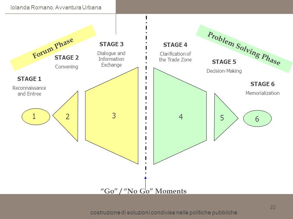 costruzione di soluzioni condivise nelle politiche pubbliche Iolanda Romano, Avventura Urbana 22 STAGE 1 Reconnaissance and Entree STAGE 2 Convening S