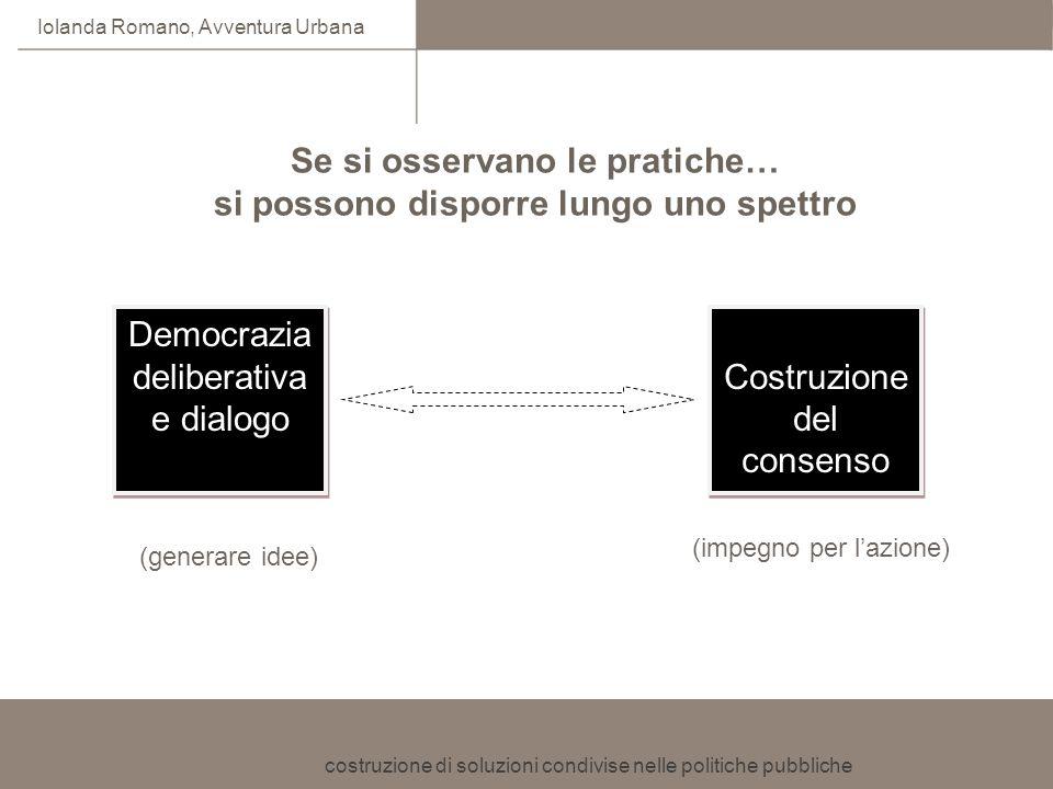costruzione di soluzioni condivise nelle politiche pubbliche Iolanda Romano, Avventura Urbana Se si osservano le pratiche… si possono disporre lungo u
