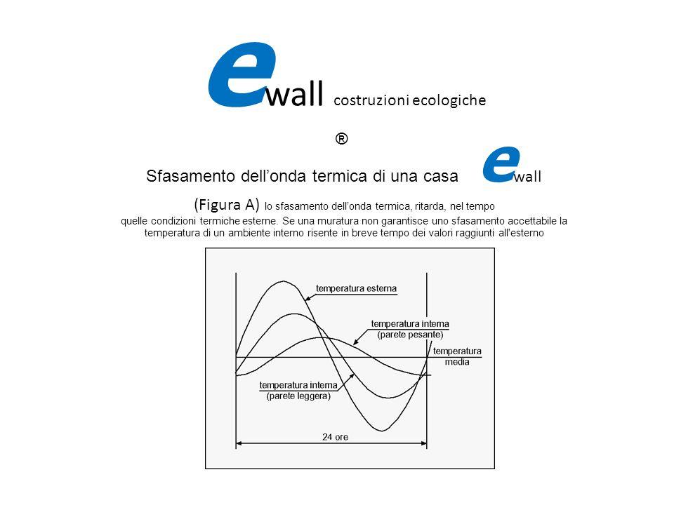 fifi Sfasamento dellonda termica di una casa e wall (Figura A) lo sfasamento dellonda termica, ritarda, nel tempo quelle condizioni termiche esterne.