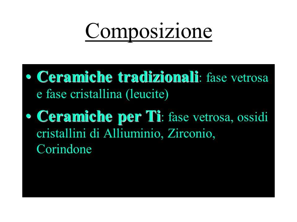 Composizione Ceramiche tradizionaliCeramiche tradizionali : fase vetrosa e fase cristallina (leucite) Ceramiche per TiCeramiche per Ti : fase vetrosa,