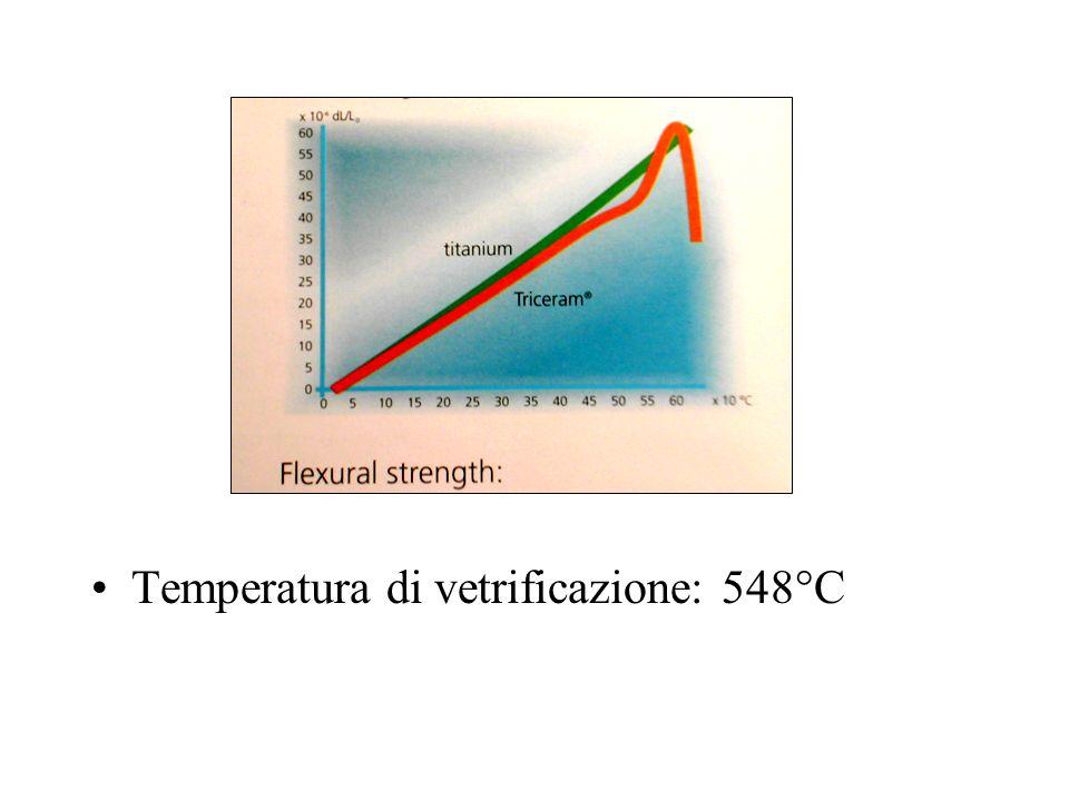 Temperatura di vetrificazione: 548°C