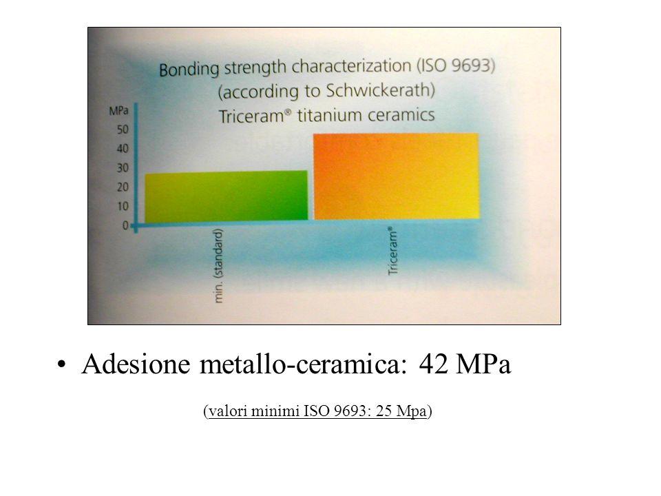 Adesione metallo-ceramica: 42 MPa (valori minimi ISO 9693: 25 Mpa)
