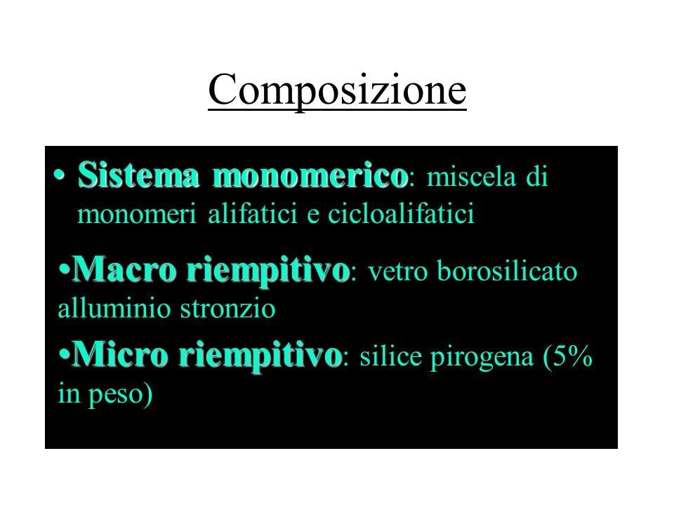 Composizione Sistema monomericoSistema monomerico : miscela di monomeri alifatici e cicloalifatici Macro riempitivoMacro riempitivo : vetro borosilica