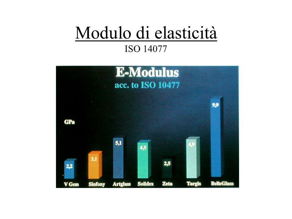 Modulo di elasticità ISO 14077