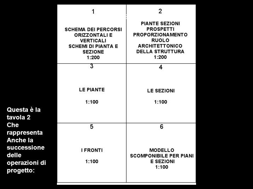 Questa è la tavola 2 Che rappresenta Anche la successione delle operazioni di progetto: Seconda fase di progetto