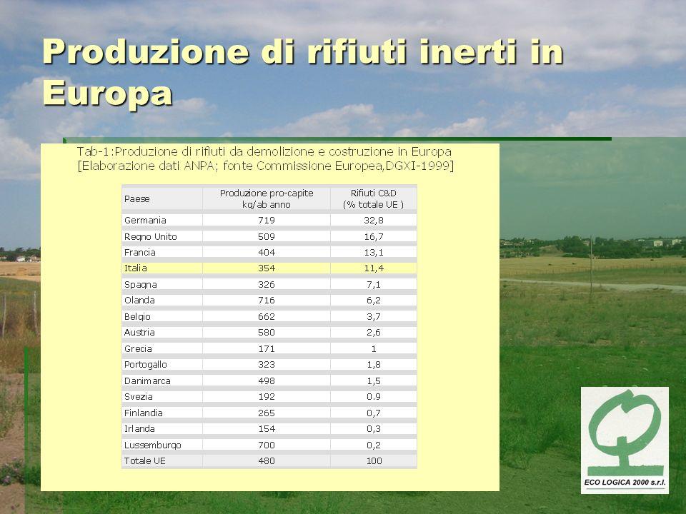 Produzione di rifiuti inerti in Italia Quantità totale annua: 34 Mt Quantità totale annua: 34 Mt In fase di demolizione: 93% In fase di demolizione: 93% In fase di manutenzione: 4,6% In fase di manutenzione: 4,6% In fase di costruzione: 2,4% In fase di costruzione: 2,4% Per la sola fase di demolizione: Per la sola fase di demolizione: Per microdemolizioni residenziali: 53% Per microdemolizioni residenziali: 53% Per microdemolizioni non residenziali: 39% Per microdemolizioni non residenziali: 39% Per demolizione di interi edifici: 8% Per demolizione di interi edifici: 8%
