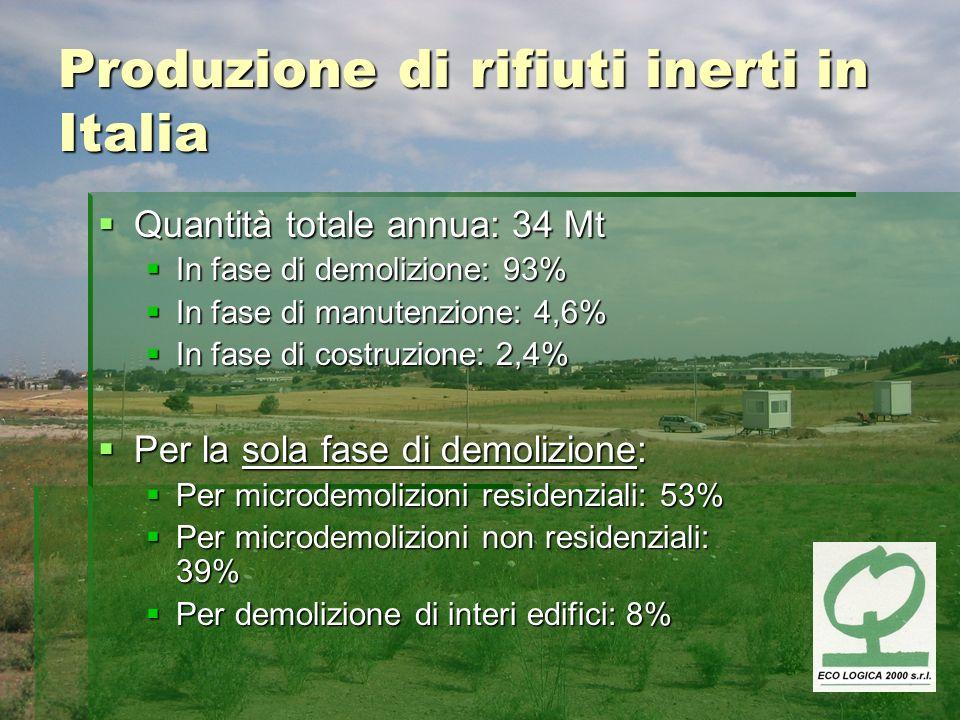 Produzione di rifiuti inerti in Italia Quantità totale annua: 34 Mt Quantità totale annua: 34 Mt In fase di demolizione: 93% In fase di demolizione: 9