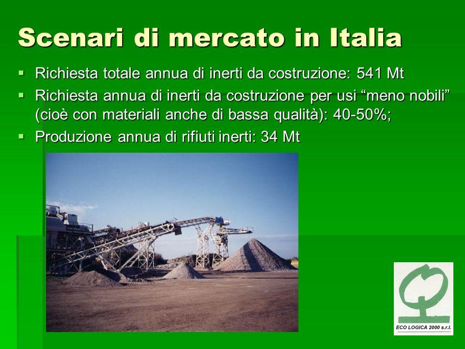 Scenari di mercato in Italia Richiesta totale annua di inerti da costruzione: 541 Mt Richiesta totale annua di inerti da costruzione: 541 Mt Richiesta