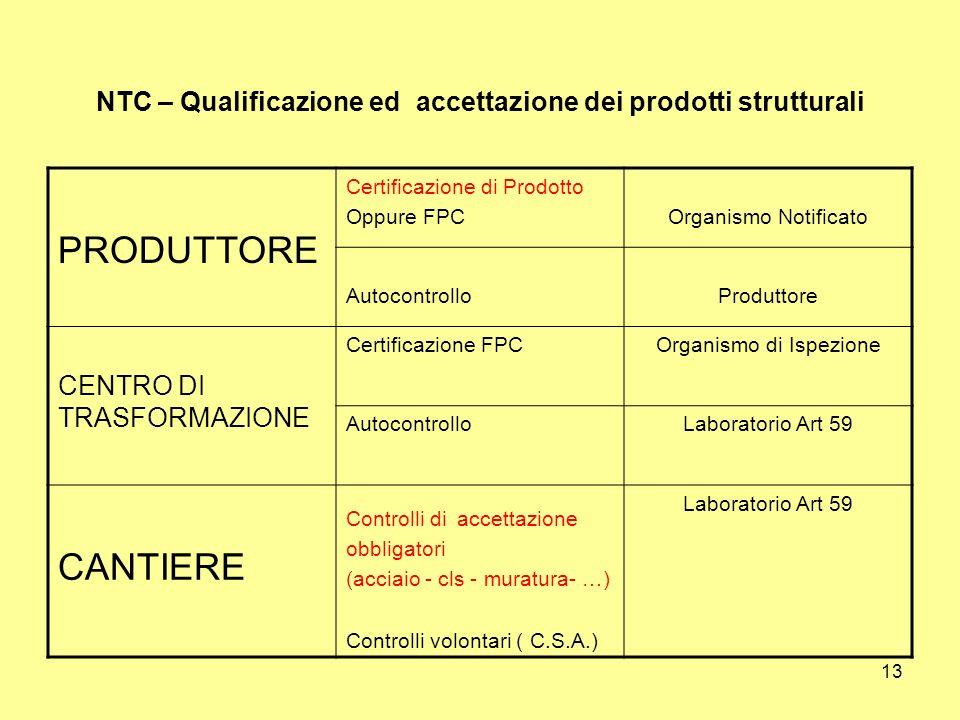 13 NTC – Qualificazione ed accettazione dei prodotti strutturali PRODUTTORE Certificazione di Prodotto Oppure FPCOrganismo Notificato AutocontrolloProduttore CENTRO DI TRASFORMAZIONE Certificazione FPCOrganismo di Ispezione AutocontrolloLaboratorio Art 59 CANTIERE Controlli di accettazione obbligatori (acciaio - cls - muratura- …) Controlli volontari ( C.S.A.) Laboratorio Art 59