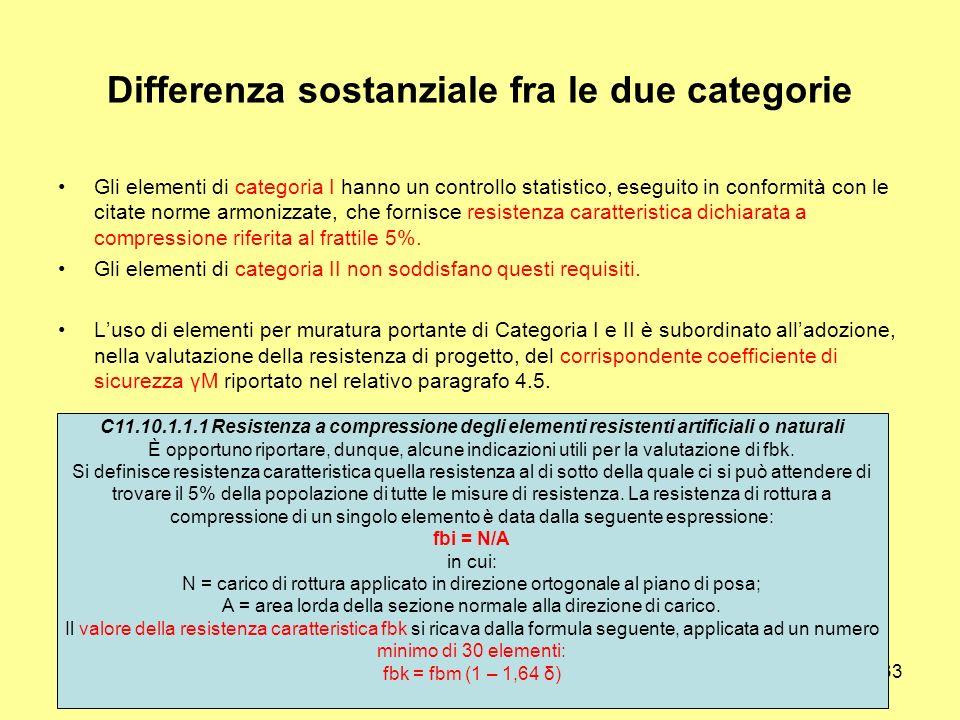 33 Differenza sostanziale fra le due categorie Gli elementi di categoria I hanno un controllo statistico, eseguito in conformità con le citate norme armonizzate, che fornisce resistenza caratteristica dichiarata a compressione riferita al frattile 5%.