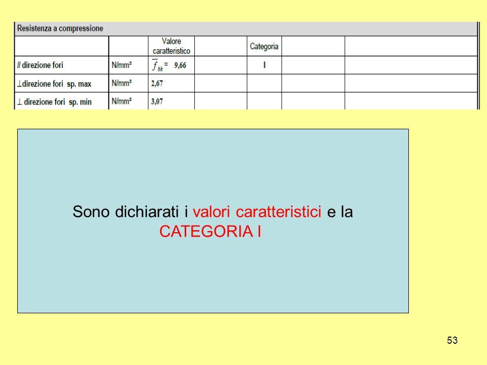 53 Sono dichiarati i valori caratteristici e la CATEGORIA I