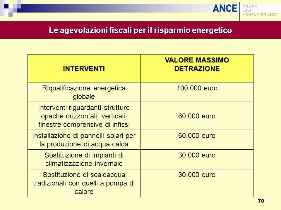 INTERVENTI VALORE MASSIMO DETRAZIONE Riqualificazione energetica globale 100.000 euro Interventi riguardanti strutture opache orizzontali, verticali,