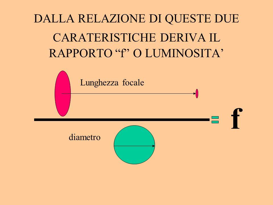 DALLA RELAZIONE DI QUESTE DUE CARATERISTICHE DERIVA IL RAPPORTO f O LUMINOSITA f Lunghezza focale diametro