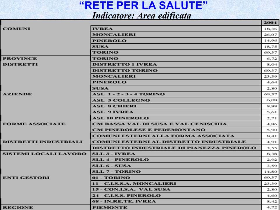39 Indicatore: Area edificata RETE PER LA SALUTE