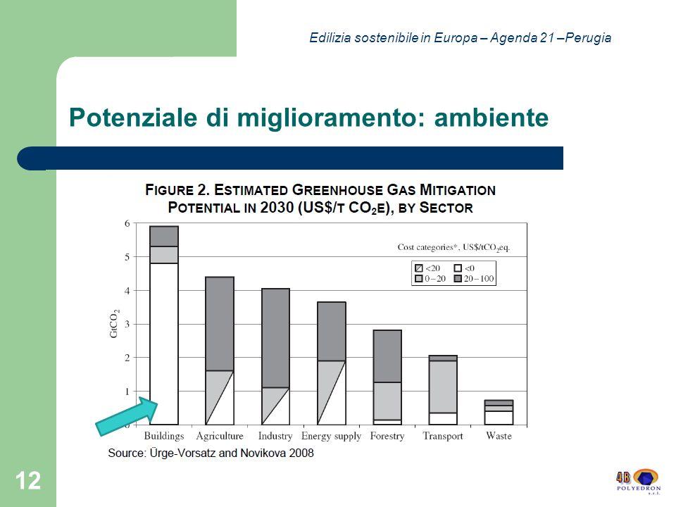 Potenziale di miglioramento: ambiente 12 Edilizia sostenibile in Europa – Agenda 21 –Perugia