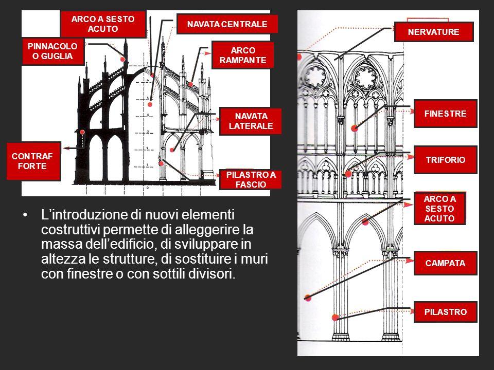 Lintroduzione di nuovi elementi costruttivi permette di alleggerire la massa delledificio, di sviluppare in altezza le strutture, di sostituire i muri con finestre o con sottili divisori.