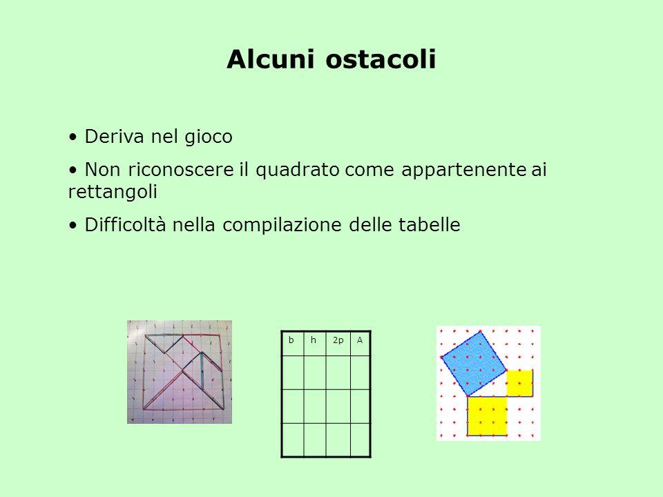 Deriva nel gioco Non riconoscere il quadrato come appartenente ai rettangoli Difficoltà nella compilazione delle tabelle Alcuni ostacoli bh2pA