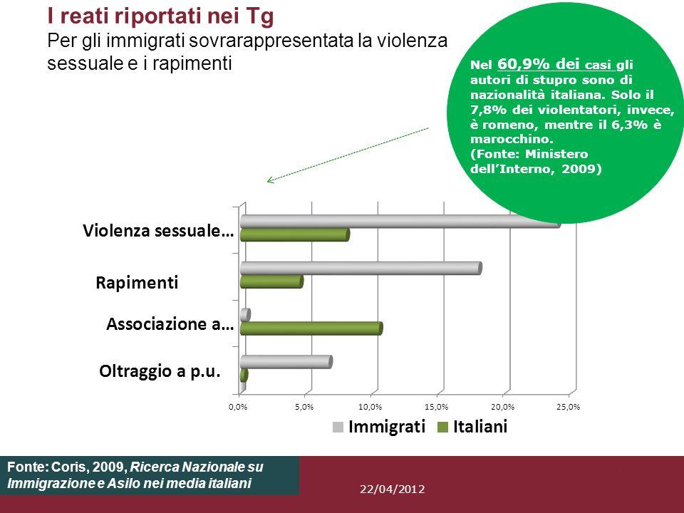 Pagina 31 I reati riportati nei Tg Per gli immigrati sovrarappresentata la violenza sessuale e i rapimenti Fonte: Coris, 2009, Ricerca Nazionale su Im