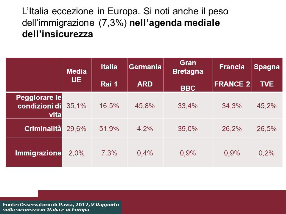 LItalia eccezione in Europa. Si noti anche il peso dellimmigrazione (7,3%) nellagenda mediale dellinsicurezza 27/03/2014Pagina 36 Fonte: Osservatorio