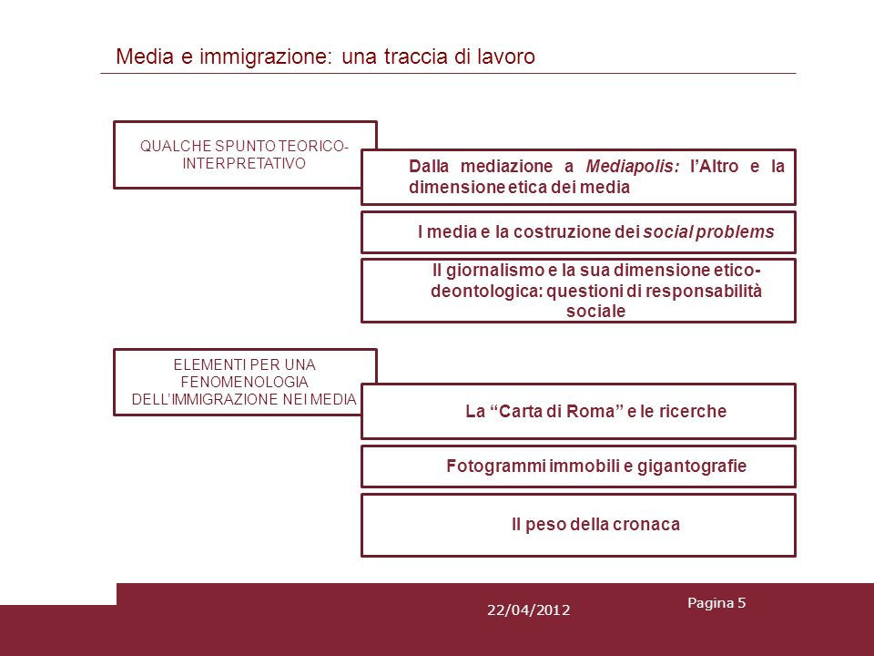 Elementi per una fenomenologia dellimmigrazione nei media: fotogrammi immobili e gigantografie Limmigrazione nel giornalismo italiano è un fotogramma immobile relativo ad un fenomeno che è invece in continuo movimento: da oltre ventanni le ricerche rilevano un assoluto schiacciamento dellimmigrato come criminale, deviante o più raramente vittima.