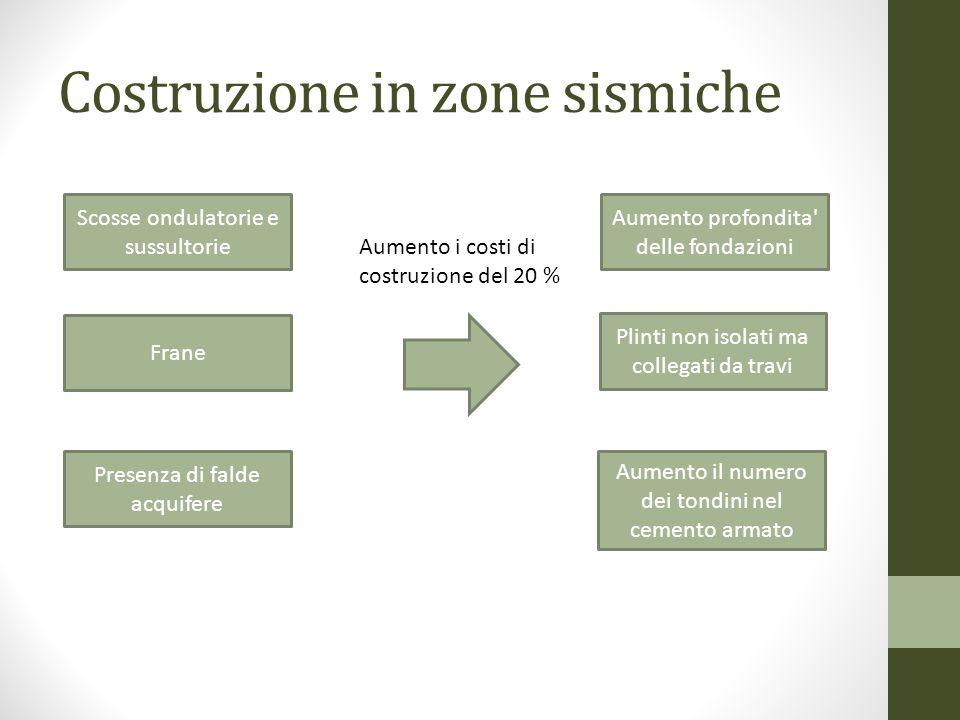 Costruzione in zone sismiche Scosse ondulatorie e sussultorie Frane Presenza di falde acquifere Aumento i costi di costruzione del 20 % Aumento profon
