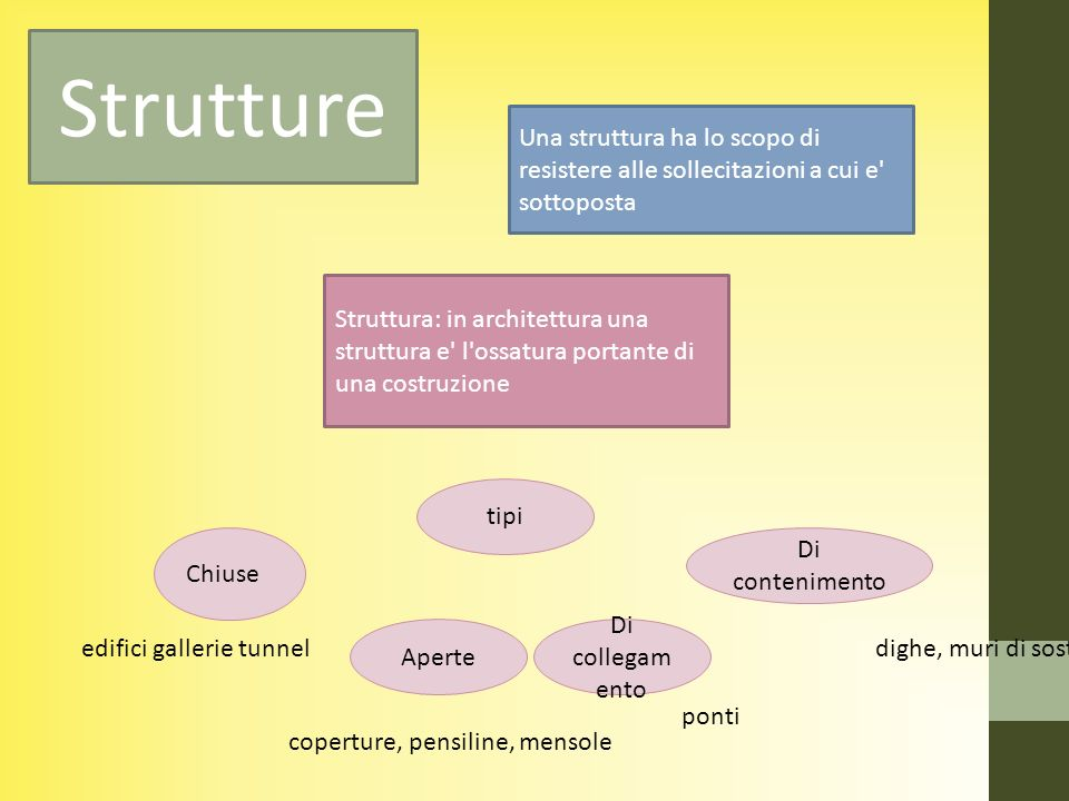 Struttura: in architettura una struttura e' l'ossatura portante di una costruzione Una struttura ha lo scopo di resistere alle sollecitazioni a cui e'
