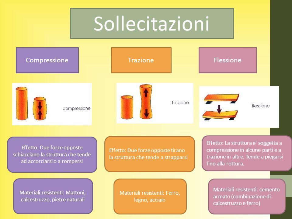 Sollecitazioni CompressioneTrazioneFlessione Effetto: Due forze opposte schiacciano la struttura che tende ad accorciarsi o a rompersi Effetto: Due fo