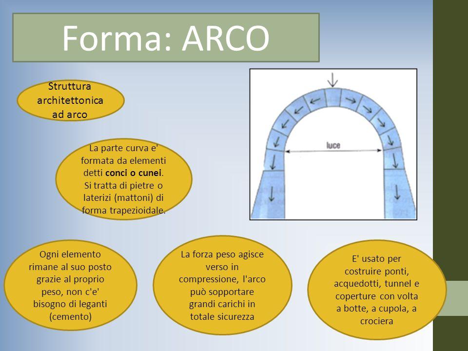 Forma: ARCO Struttura architettonica ad arco La parte curva e' formata da elementi detti conci o cunei. Si tratta di pietre o laterizi (mattoni) di fo
