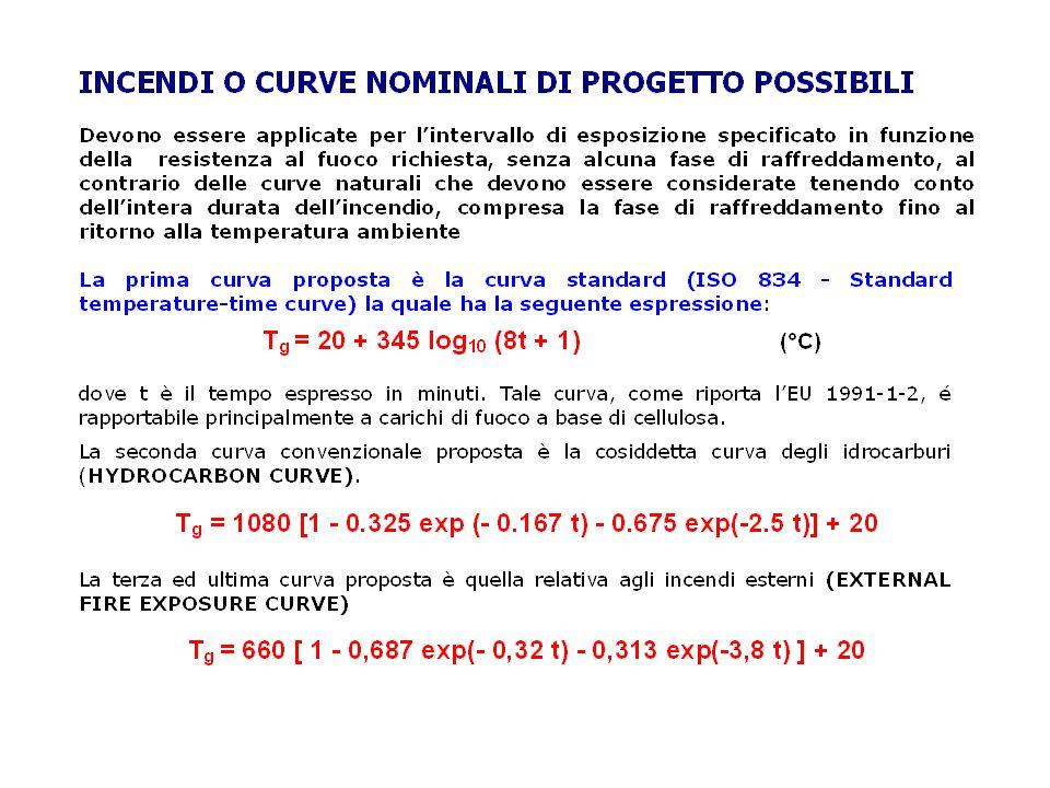 CURVE NOMINALI La curva nominale è una curva convenzionale generalmente monotòna crescente e pertanto ben riproducibile in laboratorio.