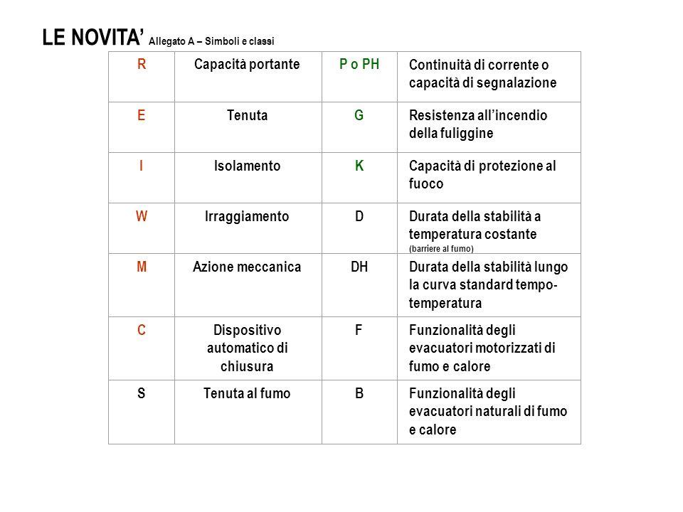 Ma quali le metodologie previste per la determinazione delle prestazioni di resistenza al fuoco dei prodotti e degli elementi costruttivi.
