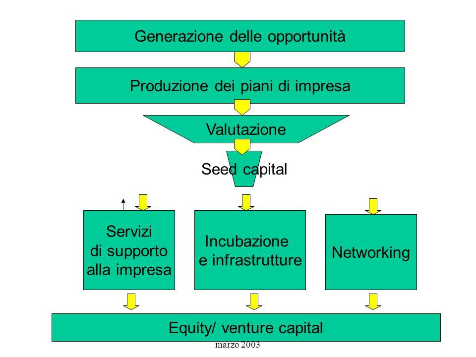 Convenzione IBAN Milano 24 marzo 2003 Generazione delle opportunità Produzione dei piani di impresa Valutazione Seed capital Servizi di supporto alla