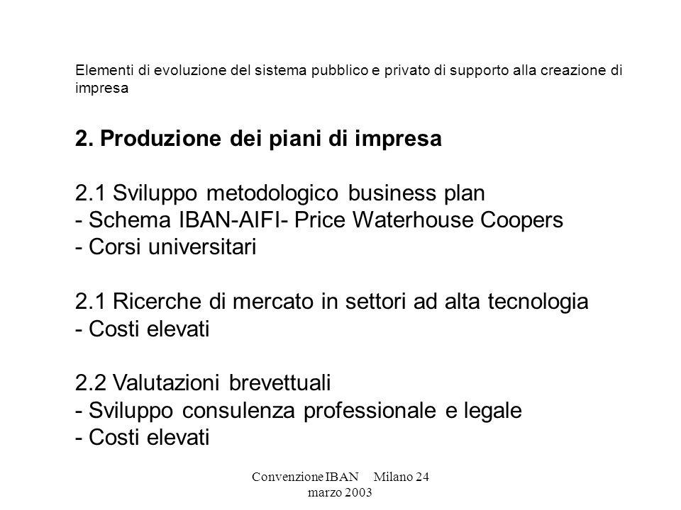 Convenzione IBAN Milano 24 marzo 2003 Elementi di evoluzione del sistema pubblico e privato di supporto alla creazione di impresa 2. Produzione dei pi