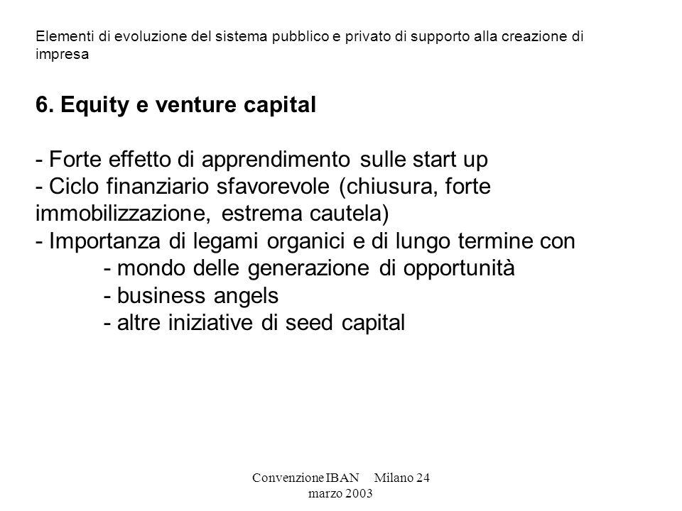 Convenzione IBAN Milano 24 marzo 2003 Elementi di evoluzione del sistema pubblico e privato di supporto alla creazione di impresa 6. Equity e venture