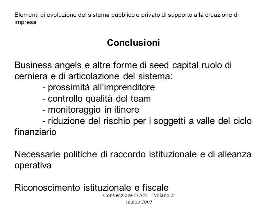 Convenzione IBAN Milano 24 marzo 2003 Elementi di evoluzione del sistema pubblico e privato di supporto alla creazione di impresa Conclusioni Business