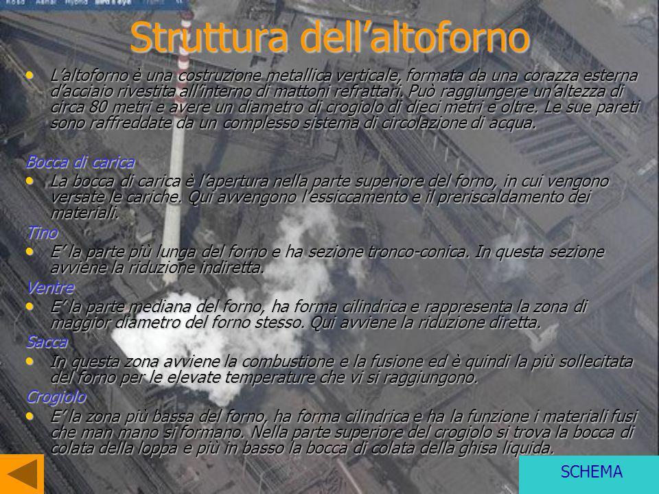 Struttura dellaltoforno Laltoforno è una costruzione metallica verticale, formata da una corazza esterna dacciaio rivestita allinterno di mattoni refr
