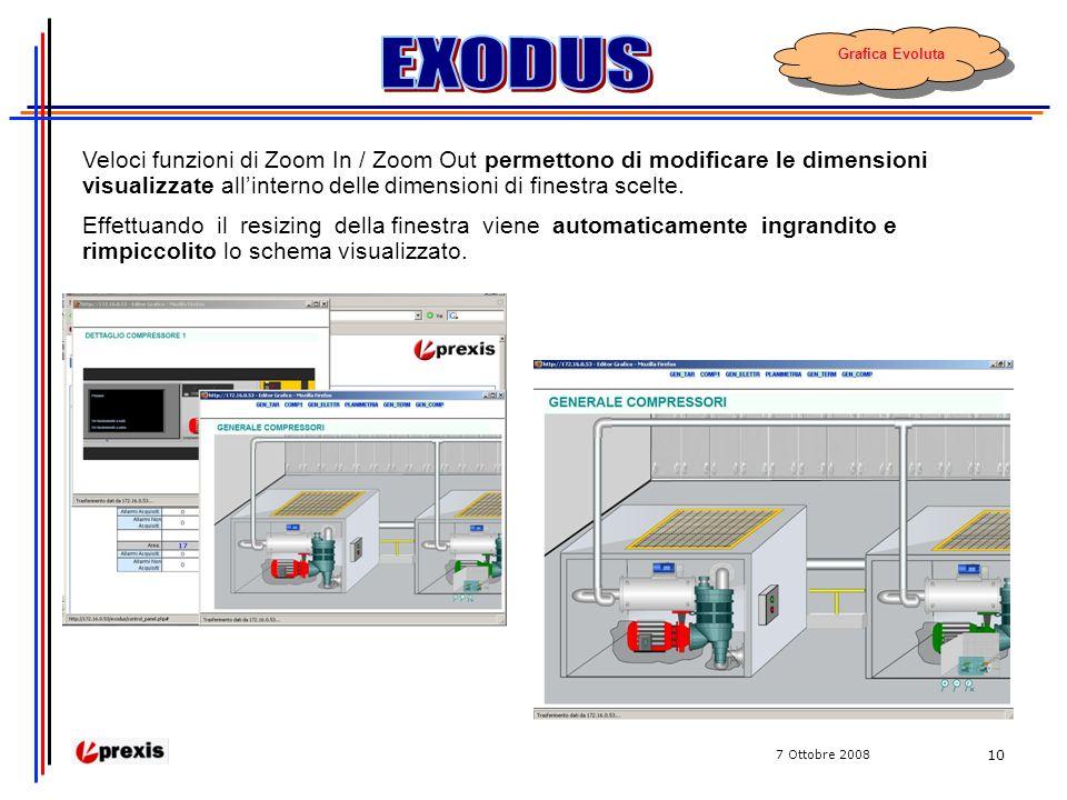 7 Ottobre 2008 10 Veloci funzioni di Zoom In / Zoom Out permettono di modificare le dimensioni visualizzate allinterno delle dimensioni di finestra scelte.