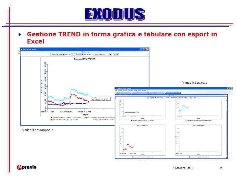 7 Ottobre 2008 19 Gestione TREND in forma grafica e tabulare con esport in Excel Variabili sovrapposte Variabili separate