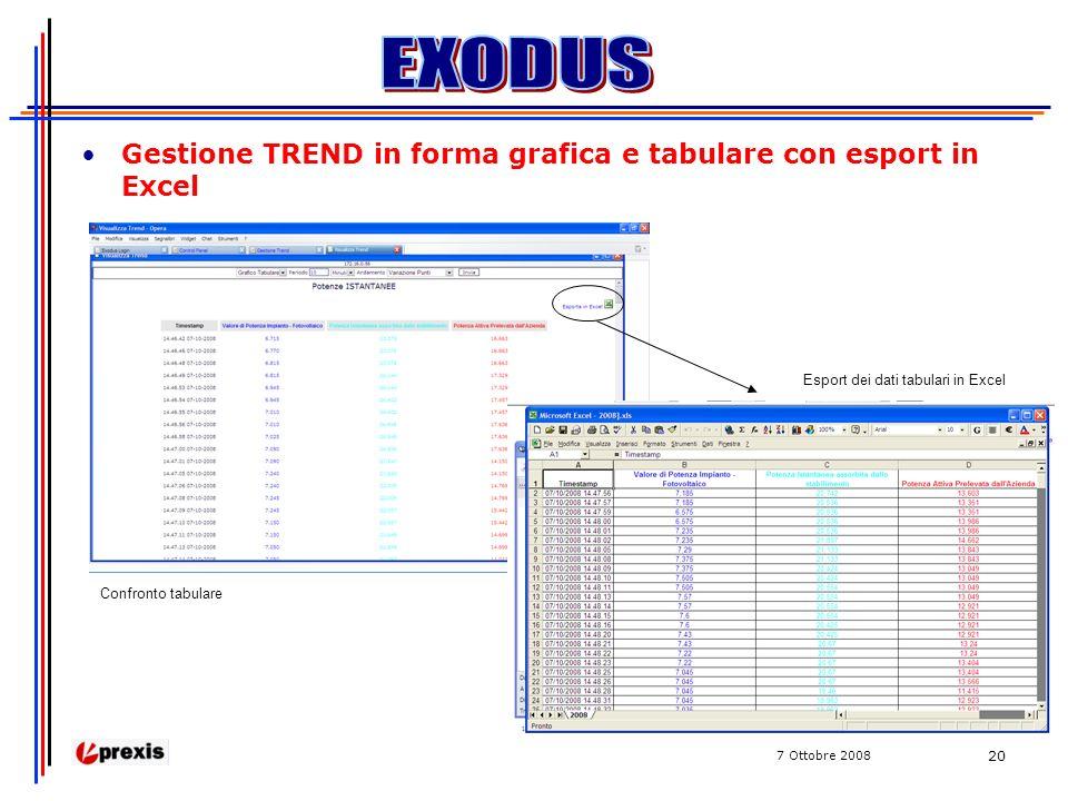 7 Ottobre 2008 20 Gestione TREND in forma grafica e tabulare con esport in Excel Confronto tabulare Esport dei dati tabulari in Excel