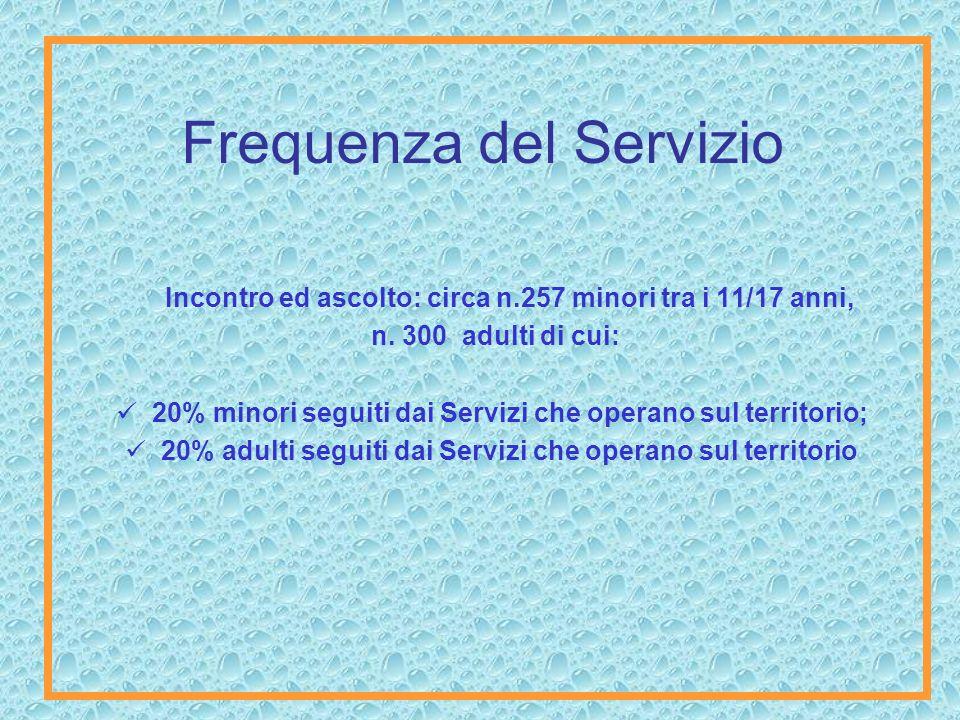 Frequenza del Servizio Incontro ed ascolto: circa n.257 minori tra i 11/17 anni, n.