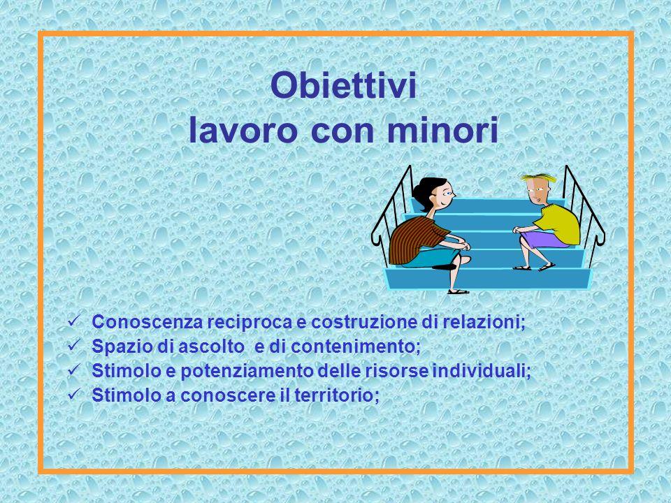 Obiettivi lavoro con minori Conoscenza reciproca e costruzione di relazioni; Spazio di ascolto e di contenimento; Stimolo e potenziamento delle risorse individuali; Stimolo a conoscere il territorio;