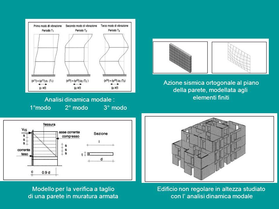 Analisi dinamica modale : 1°modo 2° modo 3° modo Azione sismica ortogonale al piano della parete, modellata agli elementi finiti Modello per la verifi